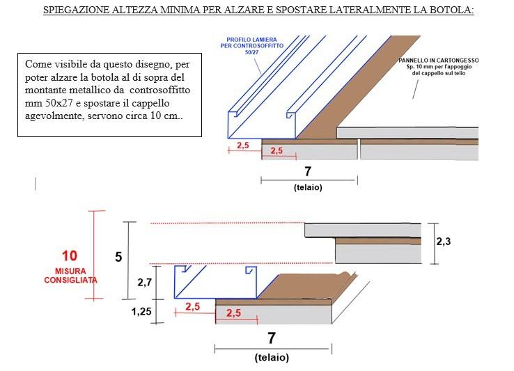 Botole cartonfibra standard da soffitto - Cartongesso fai da te