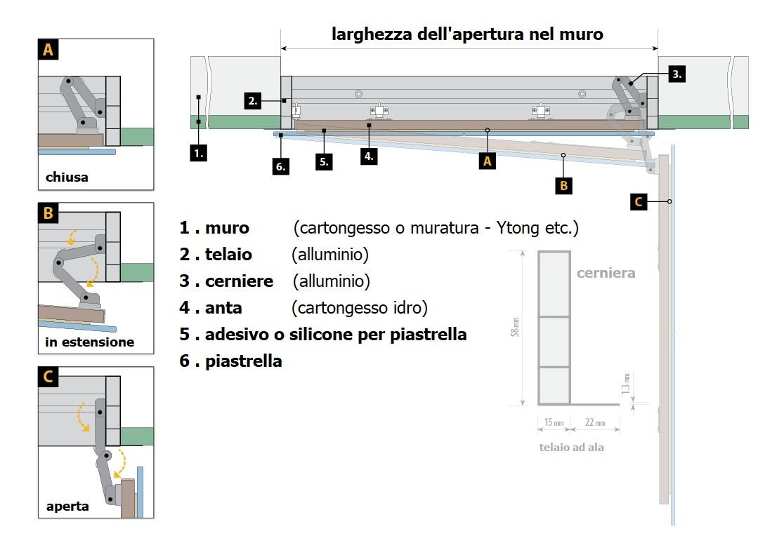 schema di composizione e apertura botola